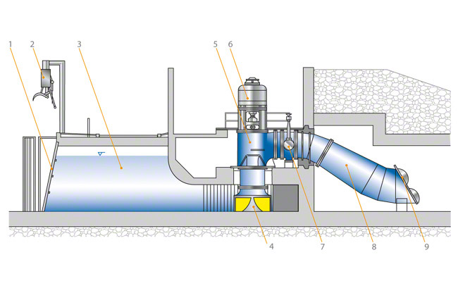 Pump for use in low-lift pumping stations   KSB