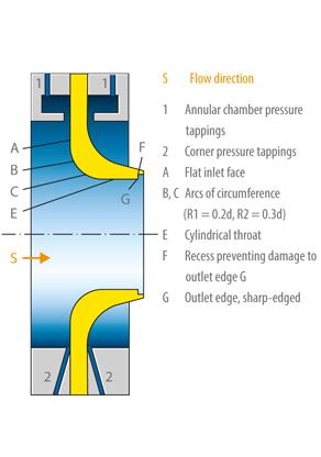 Standard nozzle: General design