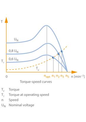Speed control: Slip change