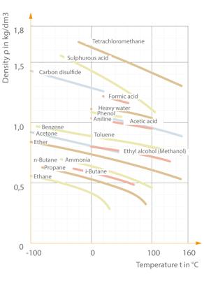 Density: Density of various liquids as a function of temperature