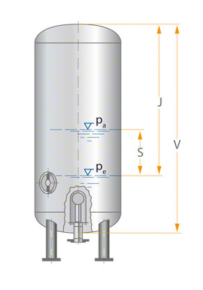 Fig.1 Accumulator: Automatic pressure control in water supply systems