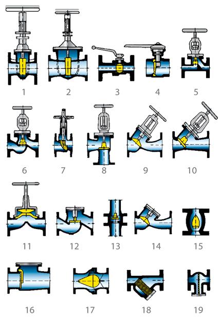Head loss: Schematic diagram of valve designs
