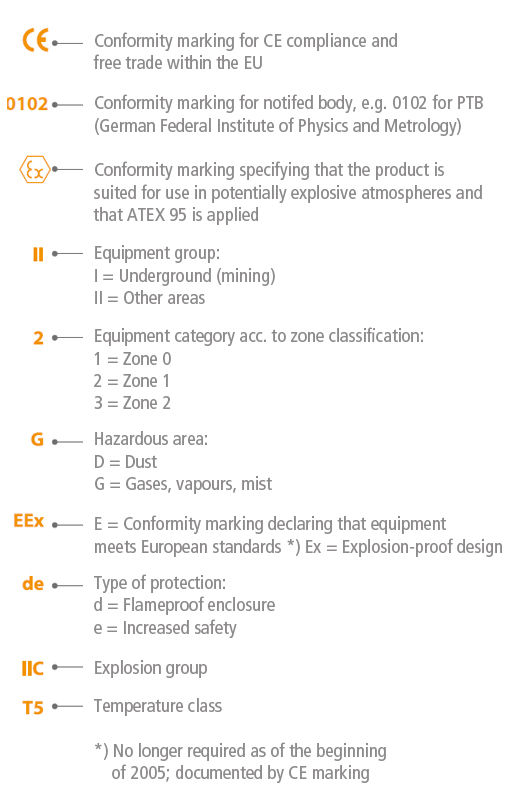 Explosion protection: Example of equipment marking (general)