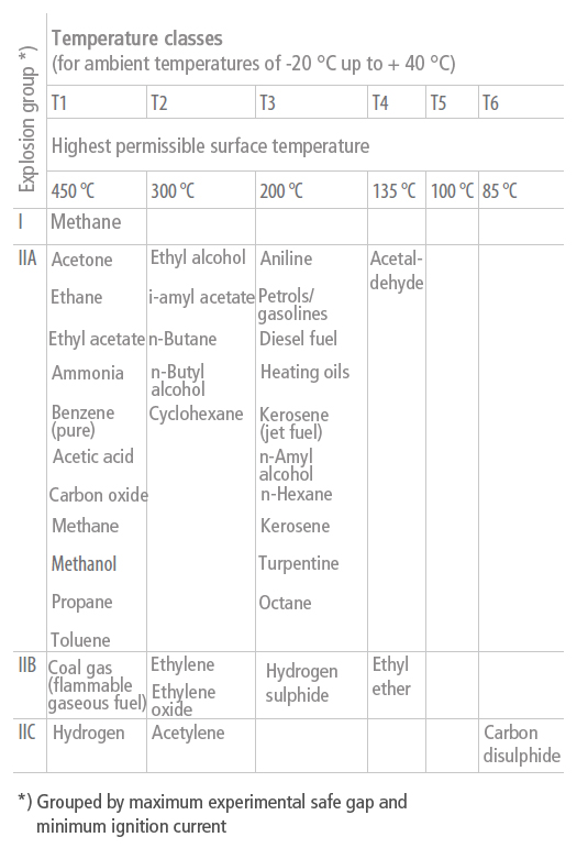 Explosion protection: Examples of subdividing gases and vapours in explosion groups and temperature classes