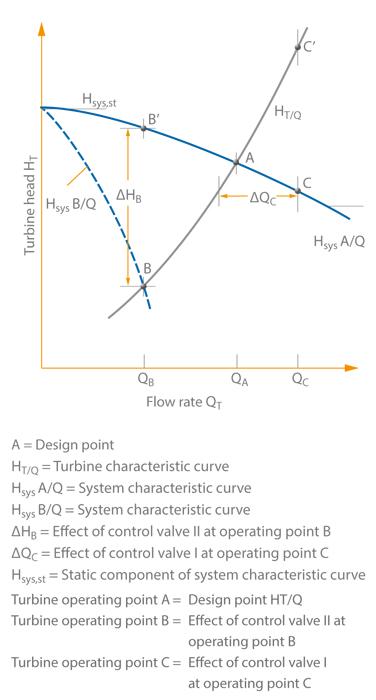 Turbine mode: Centrifugal pump in turbine mode running at constant speed