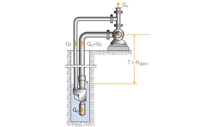 Eductor-jet pump | KSB