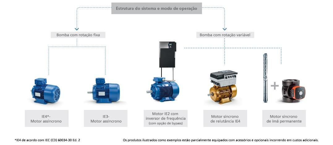 Seleção do motor e produtos de automação