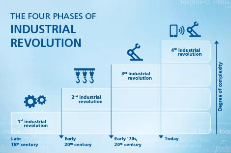 digitalisering – de vierde fase in de industriële revolutie