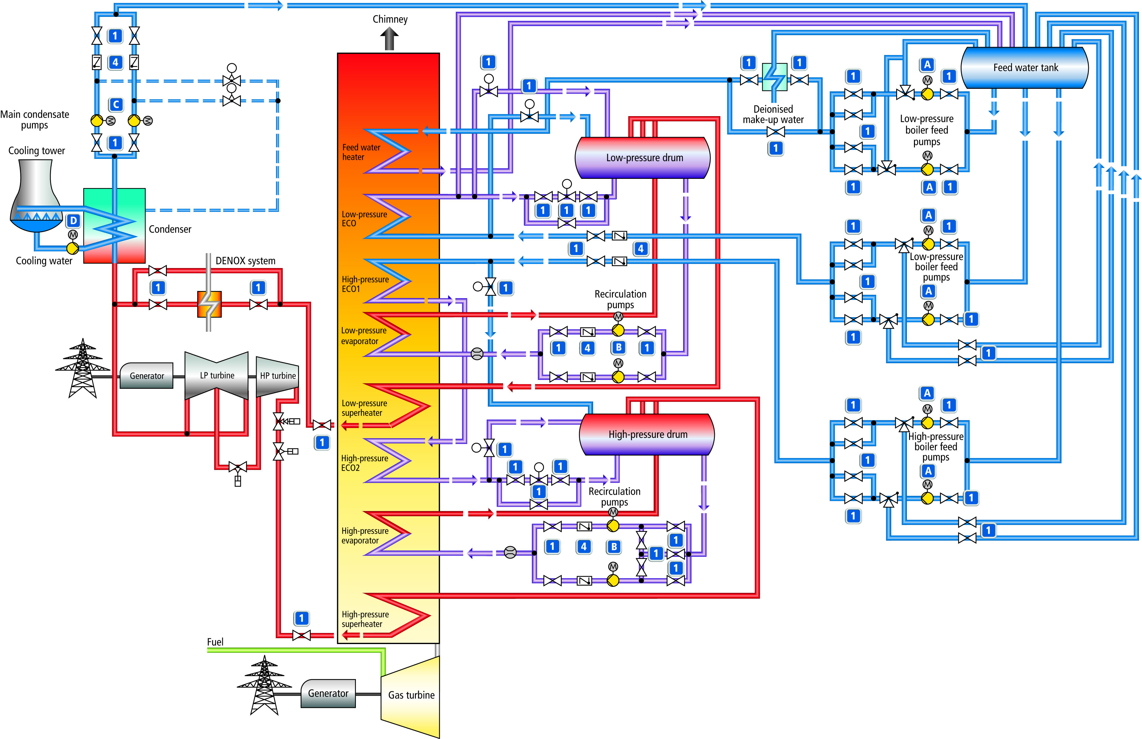 Combined Cycle Power Station Circuit