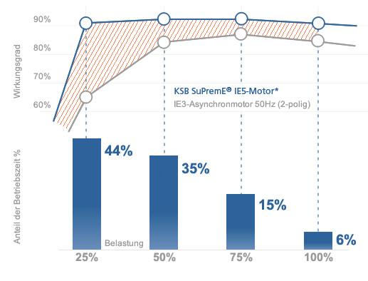 Wirkungsgradvorteil der KSB SuPremE®-Motoren unter Voll- und Teillast