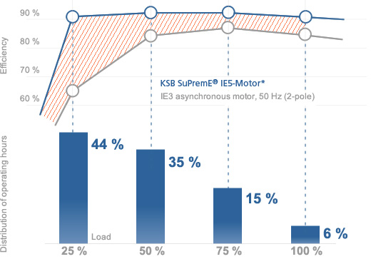Efficiency advantage of KSB SuPremE® motors at full and at part load