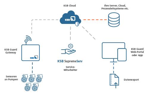 Datenfluss und Schnittstellen der Monitoring-Lösung KSB Guard