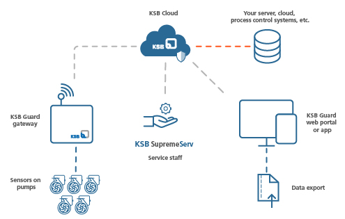 Data flow and interfaces of the KSB Guard monitoring solution
