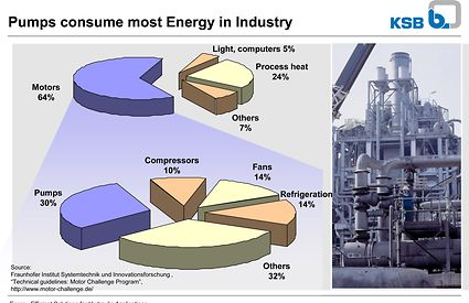 Efficieny of pumps_pic