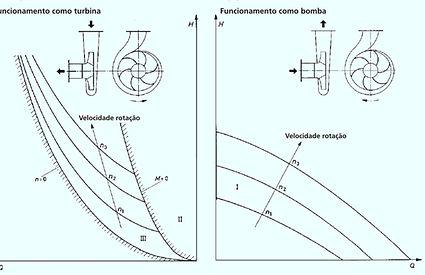 Curvas características das bombas, como bombas e como turbinas_pic 1