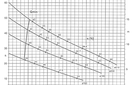 KRT Performance Curve