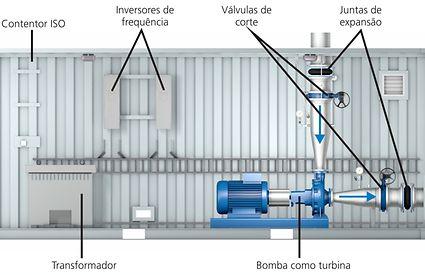 Bombas produzem electricidade em zonas rurais_pic. 5