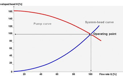 Figure 2 Centrifugal Pump