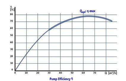 Figure 3 Centrifugal Pump