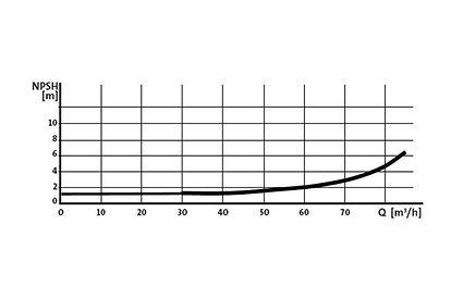 Figure 4 Centrifugal Pump