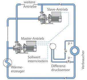 Master/Slave-Betrieb: Kreiselpumpen mit integriertem intelligenten Antrieb