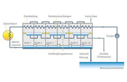 Meerwasserentsalzungsanlage: Mehrstufenverdampfer (Multi-Stage-Flash, MSF)