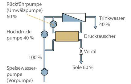 Meerwasserentsalzungsanlage: Entspannung über Drucktauscher (mit Energierückgewinnung)