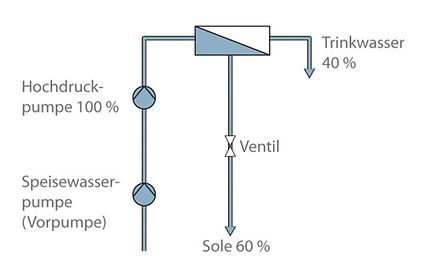 Meerwasserentsalzungsanlage: Entspannung über Ventil (keine Energierückgewinnung)