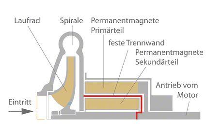 Magnetkupplung: Schematische Darstellung