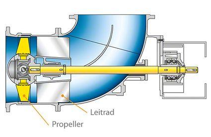 Propellerpumpe: Krümmergehäuse-Pumpe (auch ohne Leitrad für beide Durchflussrichtungen), mit einstellbaren Schaufeln)