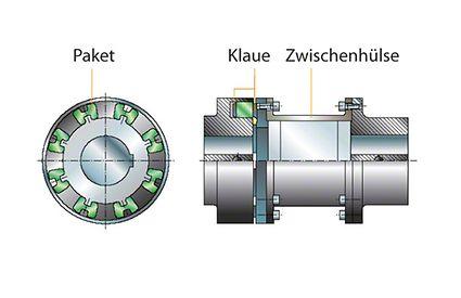 Prozessbauweise: Elastische Wellenkupplung mit Zwischenhülse