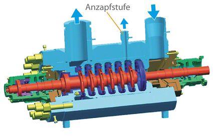 Pumpengehäuse: Kesselspeisepumpe in Topfbauweise