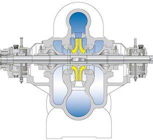 Pipelinepumpe: Einstufige, zweiströmige Ausführung mit längsgeteiltem Gehäuse