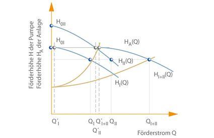 Parallelbetrieb: Zwei Kreiselpumpen I und II mit unterschiedlichen Nullförderhöhen