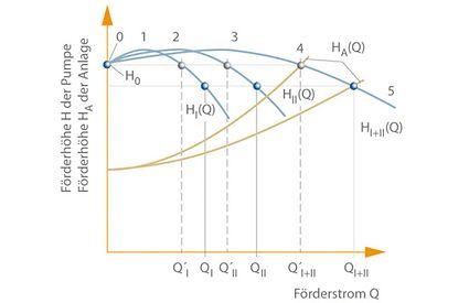 Parallelbetrieb: zwei Kreiselpumpen I und II mit instabilen Kennlinien und gleichen Scheitelförderhöhen