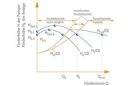 Parallelbetrieb: zwei Kreiselpumpen I und II mit instabilen Kennlinien und ungleichen Scheitelförderhöhen
