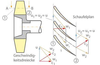 Schaufelplan und Geschwindigkeitsdreiecke für den Zylinderschnitt A-B durch das Axialrad im Meridianschnitt