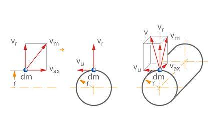 Aufteilung einer Geschwindigkeit in eine Axial-, Radial- und Umfangskomponente, gezeigt am Beispiel der Absolutgeschwindigkeit