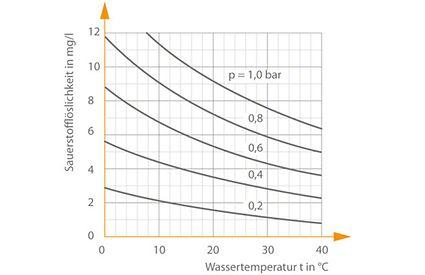 Gasabscheidung: Löslichkeit von Sauerstoff in Wasser in Abhängigkeit vom Druck und von der Wassertemperatur