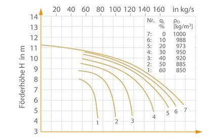 Gasabscheidung: Kennlinien einer Spiralgehäusepumpe (Abb. 2 Gasabscheidung) mit geschlossenem Diagonalrad