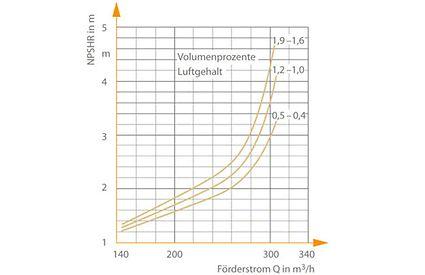 Gasgehalt: Einfluss der gelösten Luft auf das Saugverhalten einer radialen Kreiselpumpe