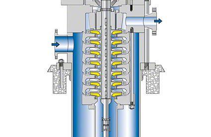 Raffineriepumpe: Mehrstufige, vertikale Raffineriepumpe als Topfpumpe, ohne Wellendichtung dargestellt