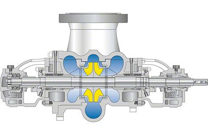 Raffineriepumpe: Zweiströmige, horizontale Raffineriepumpe