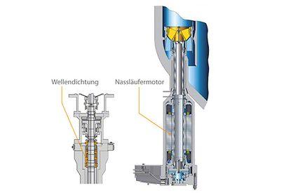 Reaktorpumpe: Einsteckpumpe für Siedewasserreaktoren mit Wellendichtung bzw. wellendichtungslosem Nassläufermotor