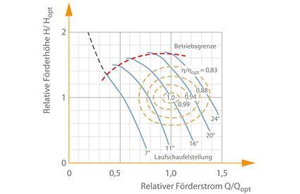 Kennfeld: Kreiselpumpe mit Propellerrad und Laufschaufelverstellung, spezifische Drehzahl ns=200 min–1