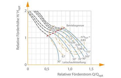 Kennfeld: Kreiselpumpe mit Schraubenrad und Vordrallverstellung, spezifische Drehzahl ns=160 min–1