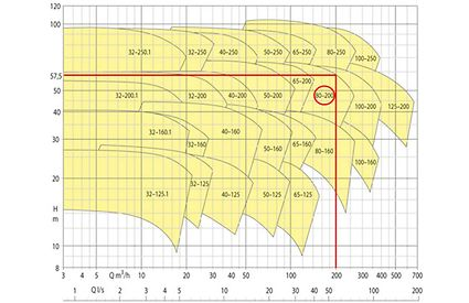 Sammelkennfeld einer Spiralgehäusepumpen- Baureihe als Übersicht der Kennfelder aller Baugrößen im QH- Diagramm für n = 2900 min