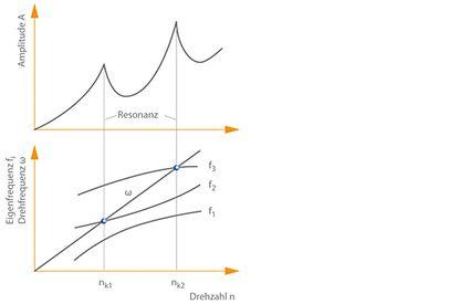 Schematischer Amplitudenverlauf der drehfrequenten Schwingung eines Läufers über der Drehzahl.
