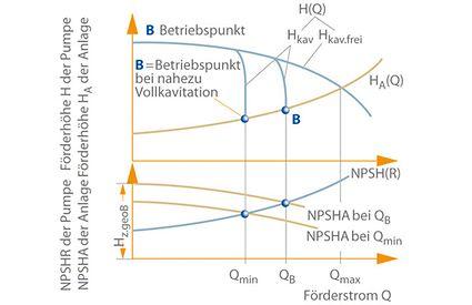 Drosselkurven H(Q), NPSHR, Anlagenkennlinie HA(Q) und NPSHA zur Funktionsbeschreibung einer selbstregelnden Kondensatpumpe