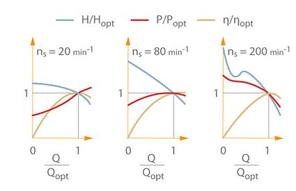 Kennlinie: Kennlinieverläufe von Kreiselpumpen bei verschiedenen spezifischen Drehzahlen. Darstellung in Verhältnisgrößen